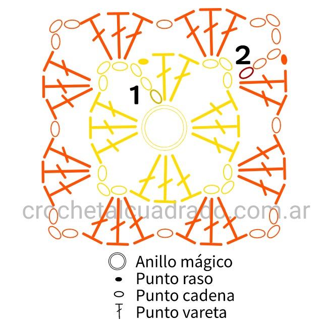 diagrama granny manta