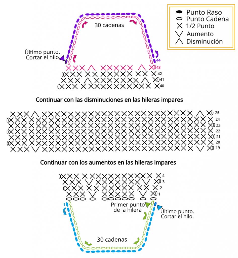 diagrama mascarilla crochet