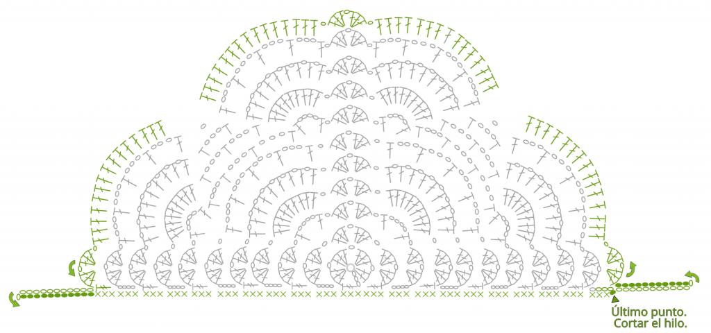 Diagrama ultima hilera chal crochet