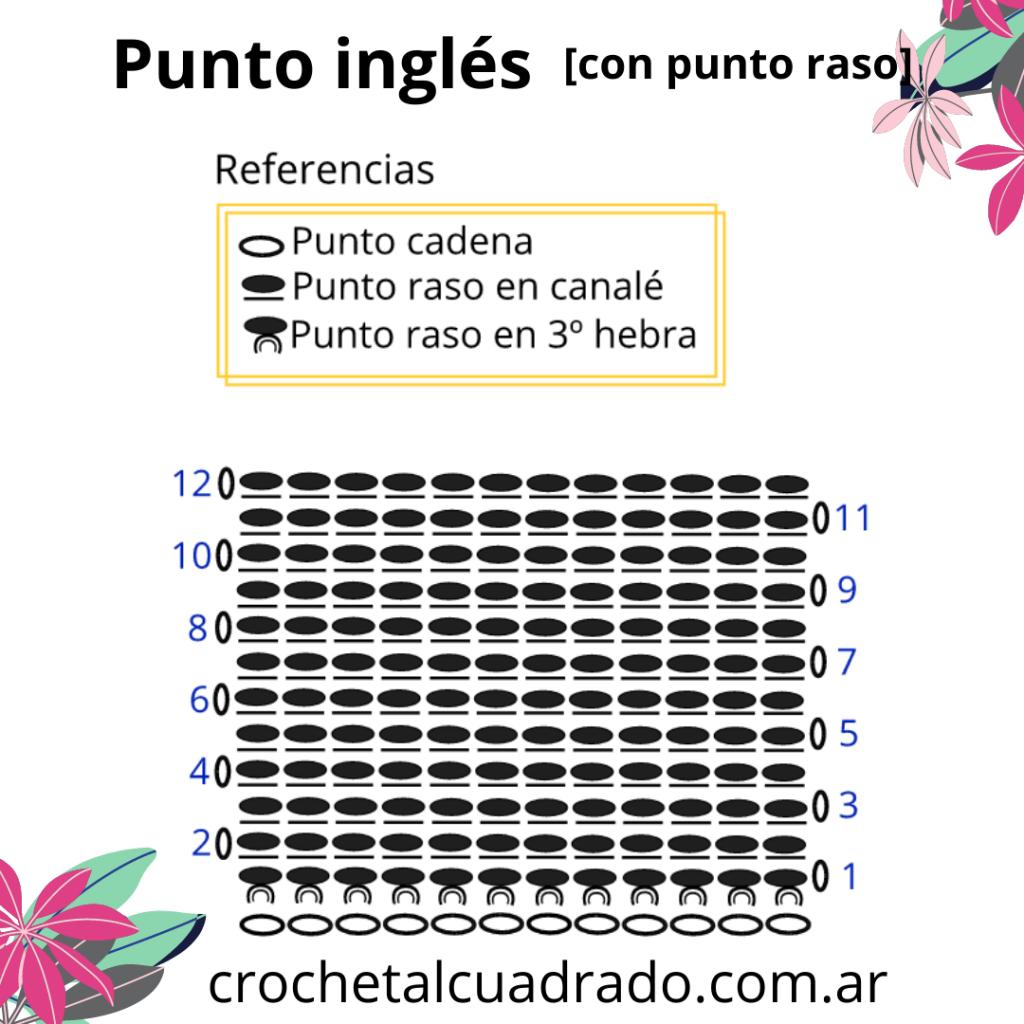 diagrama punto ingles punto raso