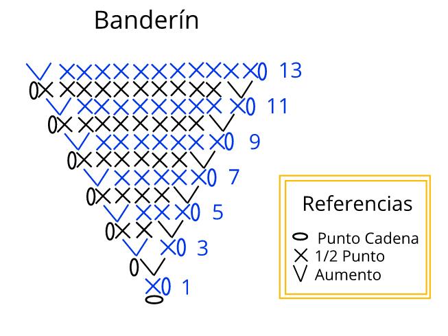 diagrama banderin crochet