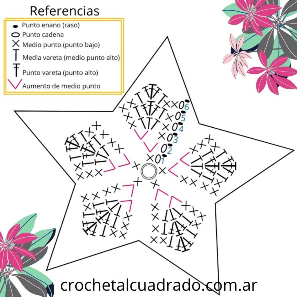 diagrama estrella crochet